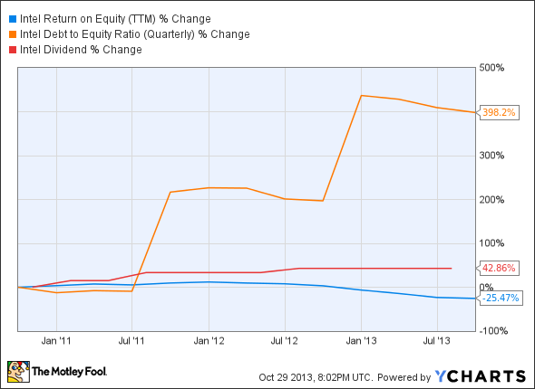 INTC Return on Equity (TTM) Chart