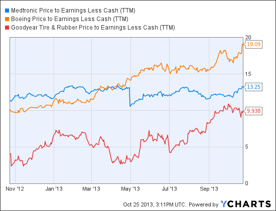 MDT Price to Earnings Less Cash (TTM) Chart