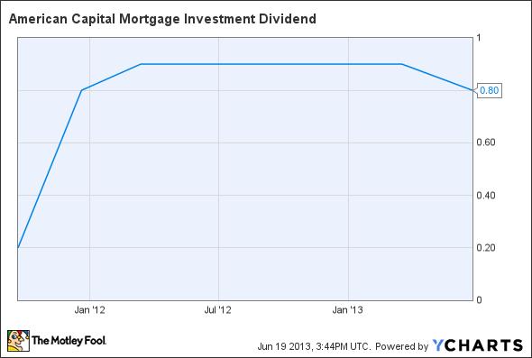 MTGE Dividend Chart