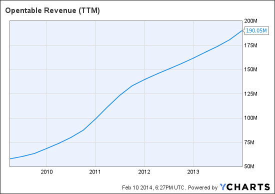 OPEN Revenue (TTM) Chart