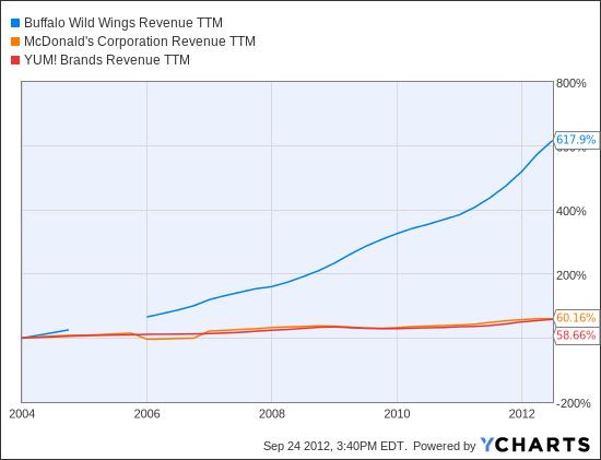 BWLD Revenue TTM Chart