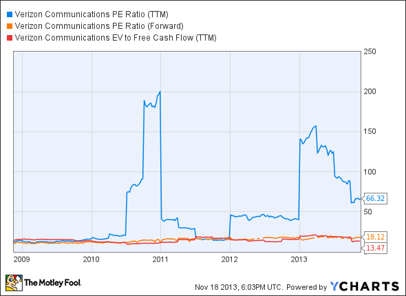 VZ PE Ratio (TTM) Chart