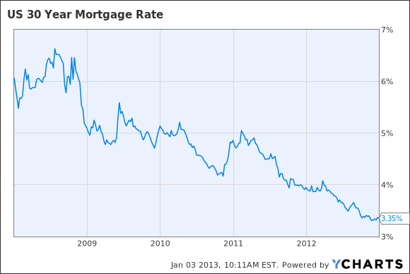 Freddie mac survey mortgage rates hover near record lows latimes