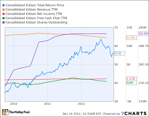 ED Total Return Price Chart