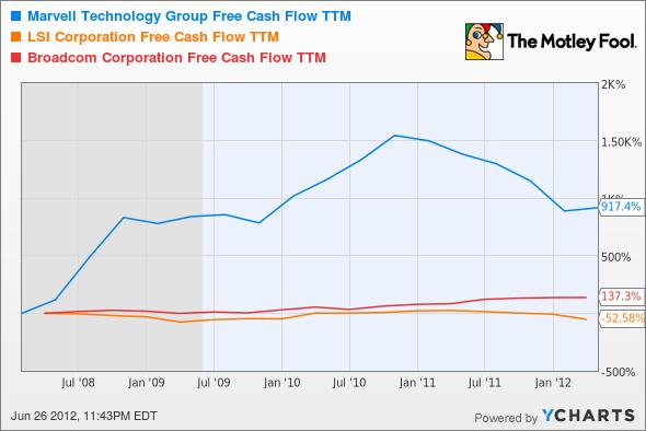 MRVL Free Cash Flow TTM Chart