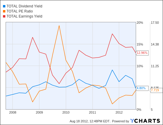 TOT Dividend Yield Chart