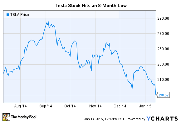 Why tesla motors inc stock is down 7 today for Stock price tesla motors