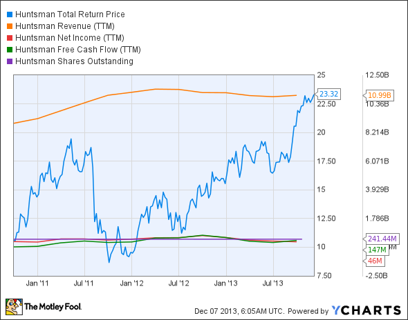 HUN Total Return Price Chart