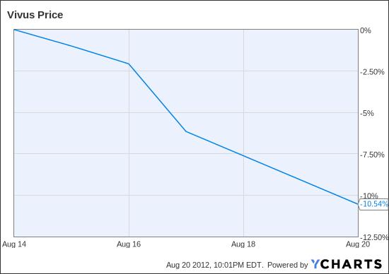 VVUS Chart