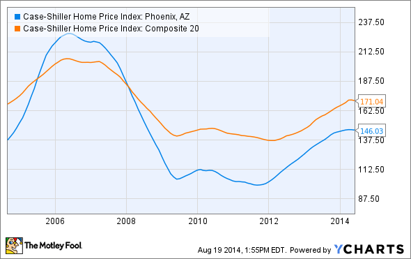 Case-Shiller Home Price Index: Phoenix, AZ Chart