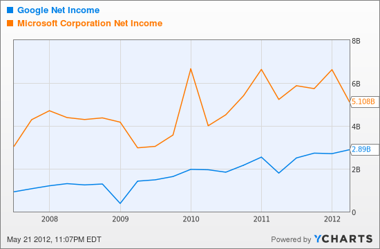 GOOG Net Income Chart