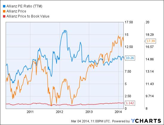 AZSEY PE Ratio (TTM) Chart