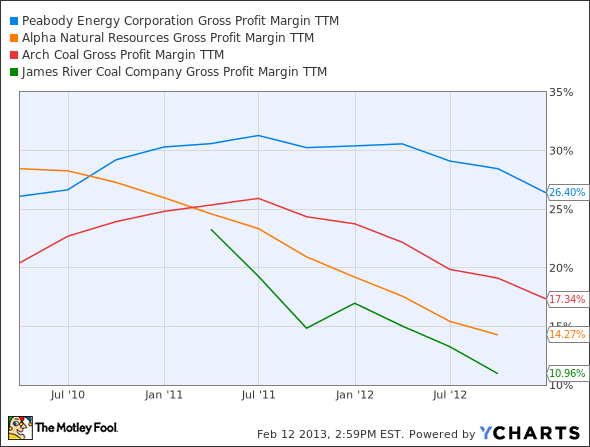 BTU Gross Profit Margin TTM Chart
