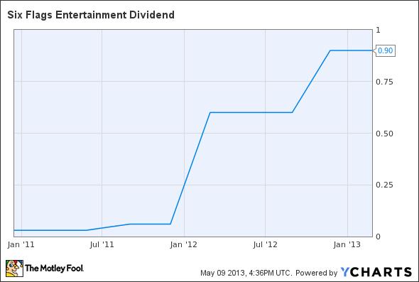 SIX Dividend Chart