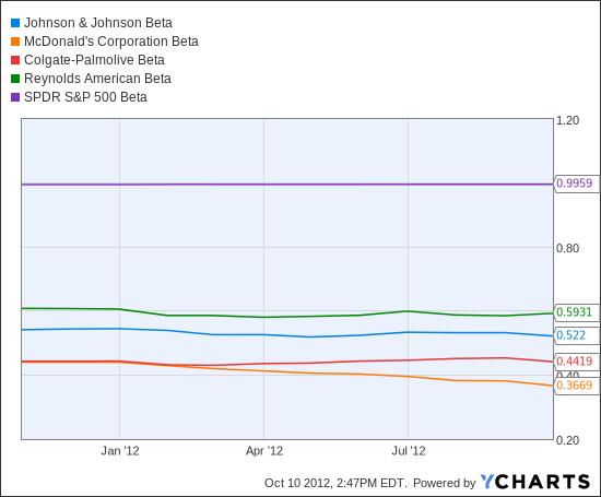 JNJ Beta Chart