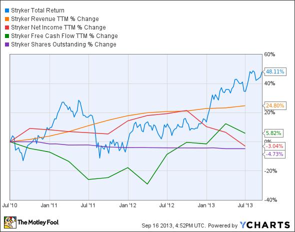 SYK Total Return Price Chart