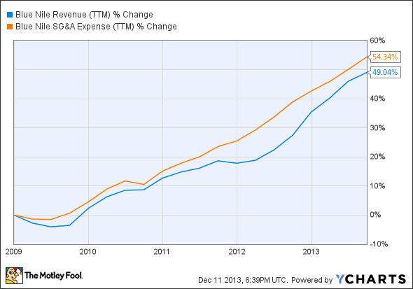 NILE Revenue (TTM) Chart