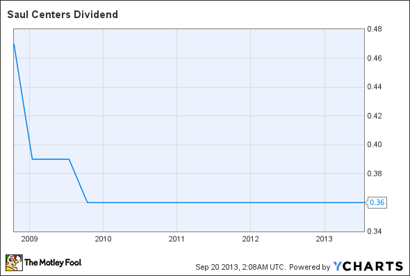 BFS Dividend Chart
