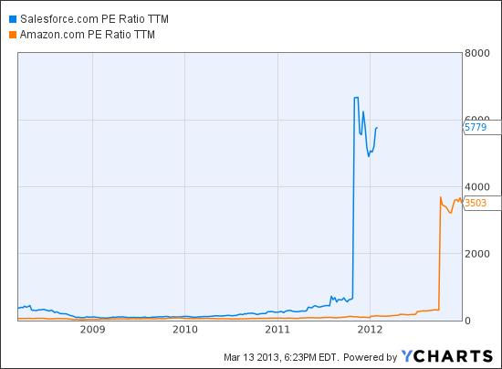 CRM PE Ratio TTM Chart