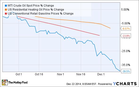 Oil spot price chart day trading statistics