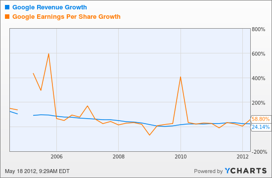 GOOG Revenue Growth Chart