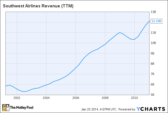 LUV Revenue (TTM) Chart