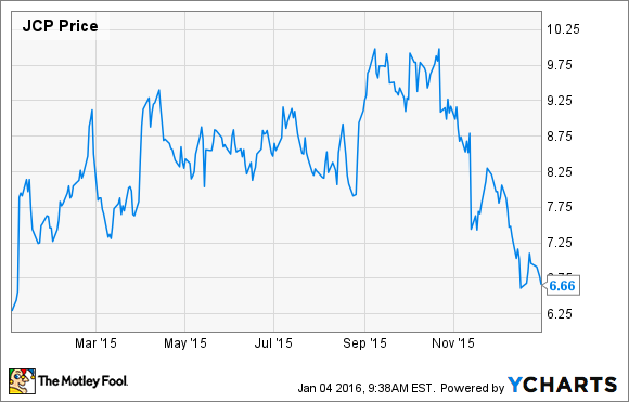 Jcp Stock Quote Fascinating Is J.cpenney Stock A Buy  Nasdaq