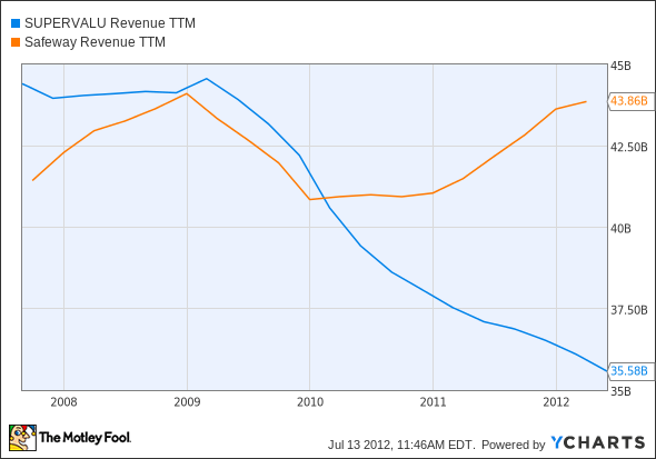 SVU Revenue TTM Chart