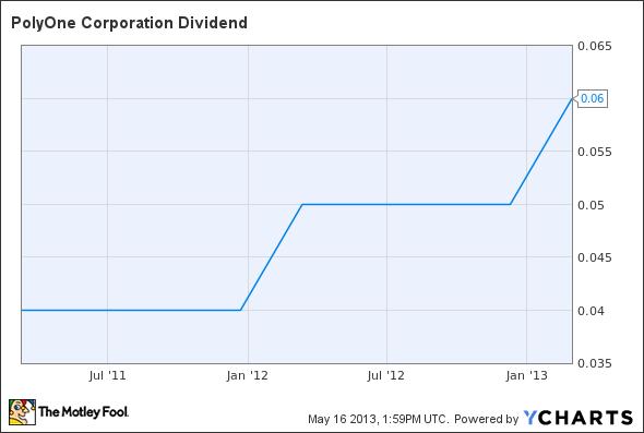 POL Dividend Chart