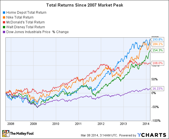 These 4 Stocks Are The Dow 39 S Real Long Term Winners Dji