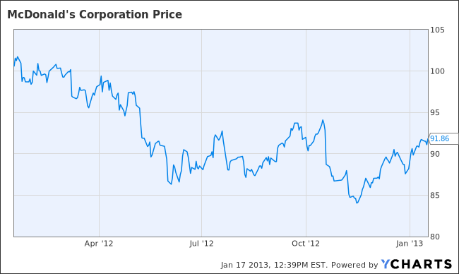 Chart fo McDonald's Corp stock price