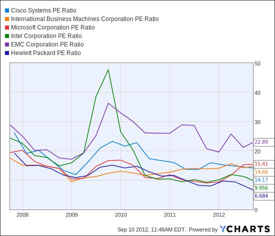 CSCO PE Ratio Chart