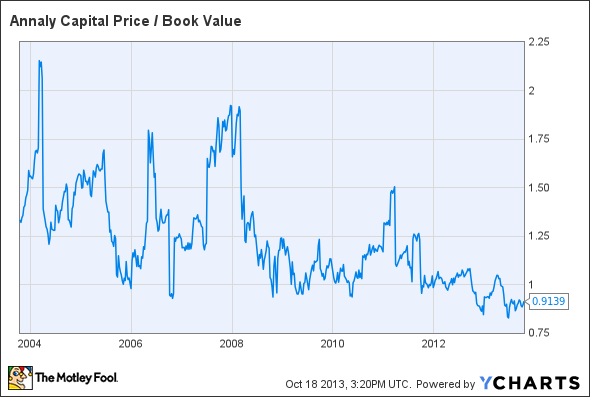 NLY Price / Book Value Chart