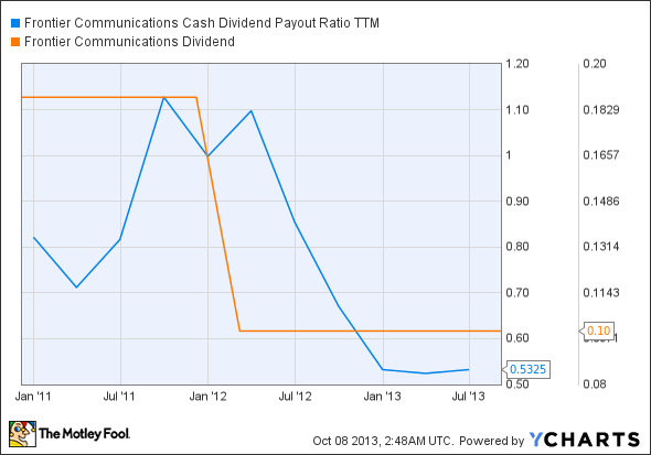 FTR Cash Dividend Payout Ratio TTM Chart