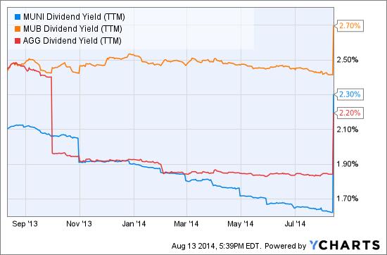 MUNI Dividend Yield (TTM) Chart
