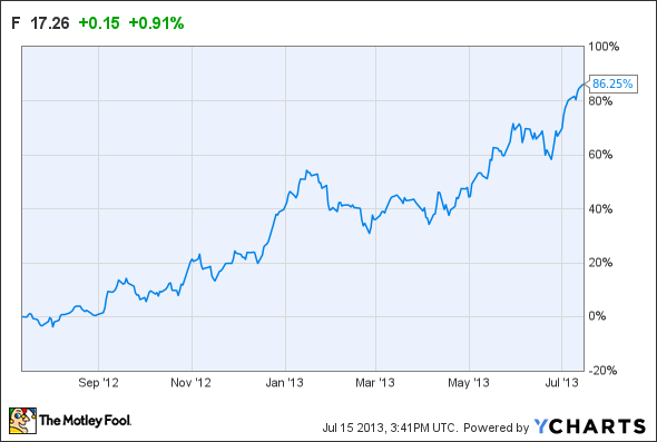 Ford Motor Company F May Have A Short Term Bumpy Ride Insider Monkey