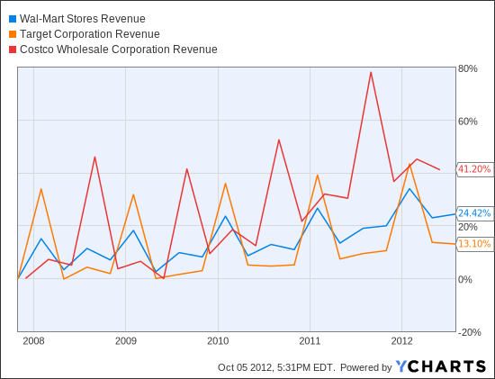 WMT Revenue Chart