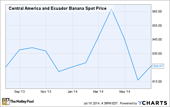 Central America and Ecuador Banana Spot Price Chart