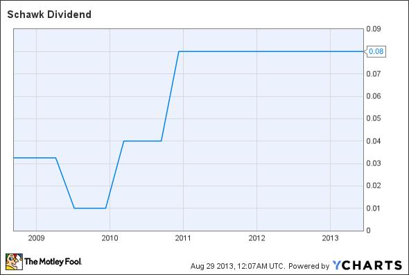 SGK Dividend Chart