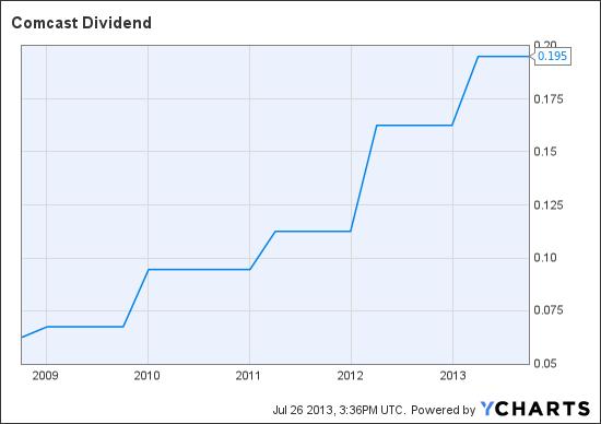 CMCSK Dividend Chart