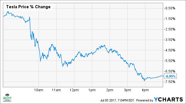 Tesla Stock Price TSLA