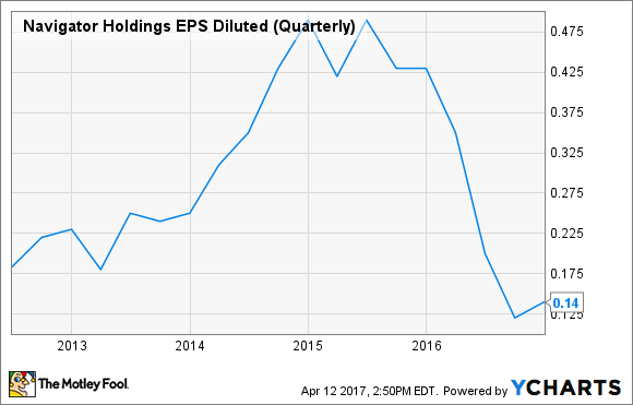 NVGS EPS Diluted (Quarterly) Chart