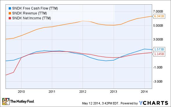 SNDK Free Cash Flow (TTM) Chart