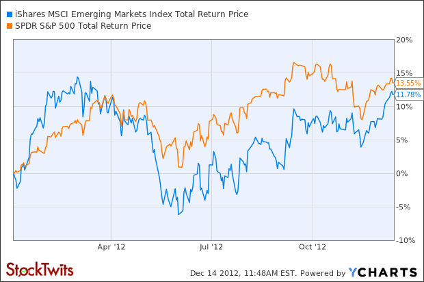 EEM Total Return Price Chart