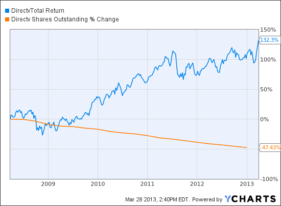 DTV Total Return Price Chart