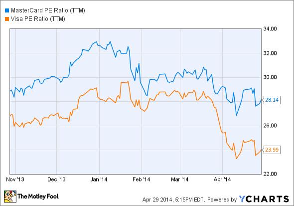 MA PE Ratio (TTM) Chart