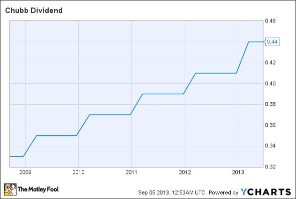 CB Dividend Chart