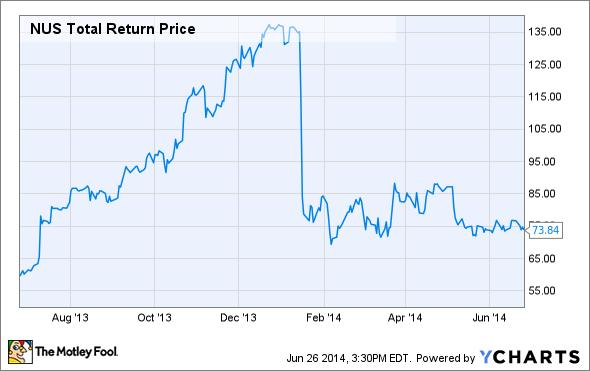 NUS Total Return Price Chart