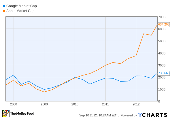 GOOG Market Cap Chart