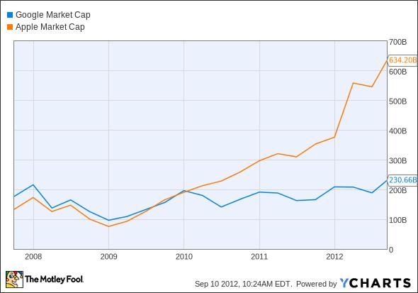 GOOG Market Cap Chart